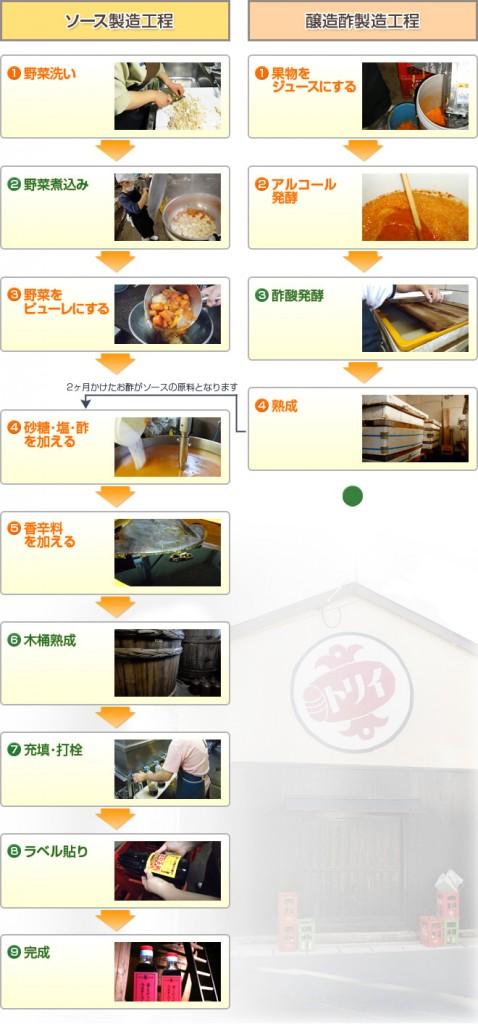 醸造酢製造工程